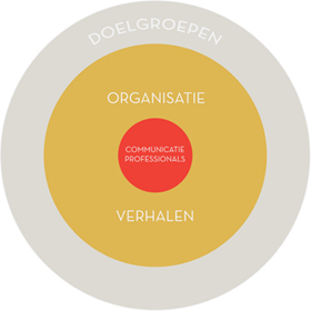Online communicatie strategie HIER BEN IK